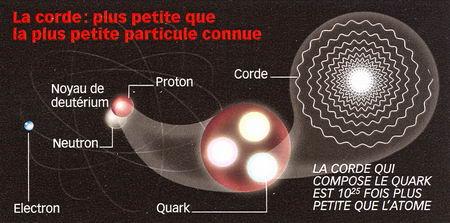 illustration de la théorie des cordes